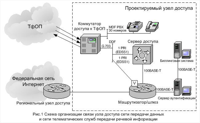 Рис.1 Схема организации связи узла доступа сети передачи данных и сети телематических служб передачи речевой...